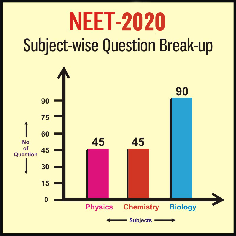 Neet Subject wise marks distribution.